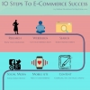 10 Steps To E Commerce Success by iSpyPrice